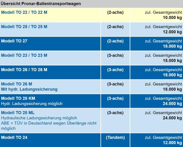 Euro-Jabelmann Übersicht